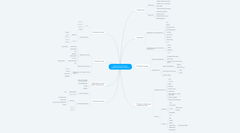 Mind Map: Этапы запуска своего образовательного проекта