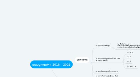 Mind Map: ແຜນຍຸດທະສາດ 2018 - 2020