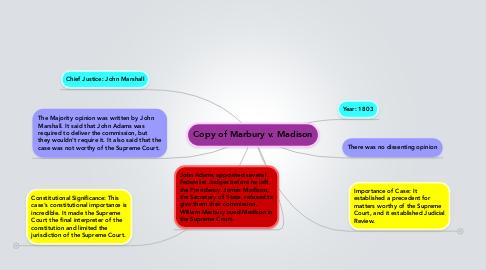 Mind Map: Copy of Marbury v. Madison