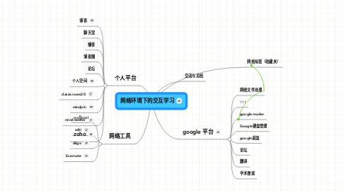 Mind Map: 网络环境下的交互学习