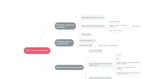 Mind Map: ОК