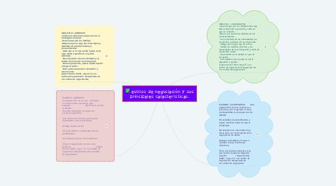 Mind Map: estilos de negociación y sus principales características.
