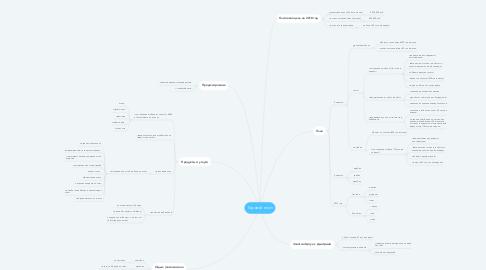 Mind Map: Годовой план