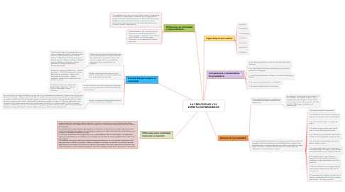 Mind Map: LA CREATIVIDAD Y EL ESPÍRITU EMPRENDEDOR