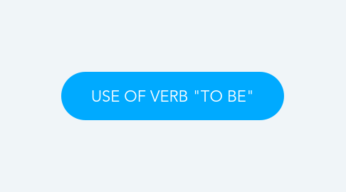 """Mind Map: USE OF VERB """"TO BE"""""""