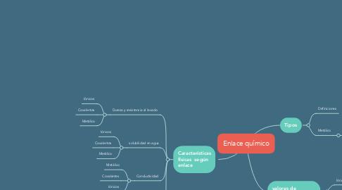 Mind Map: Enlace químico