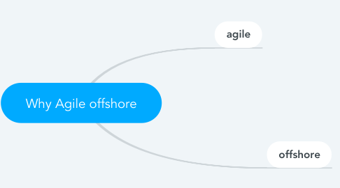 Mind Map: Why Agile offshore