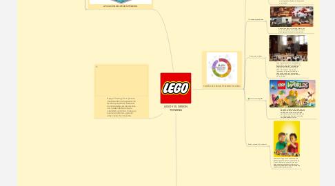 Mind Map: LEGO Y EL DESIGN THINKING