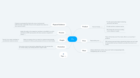 Mind Map: 7Ps