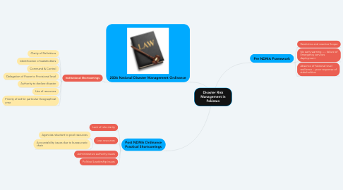 Mind Map: Disaster Risk Management in Pakistan