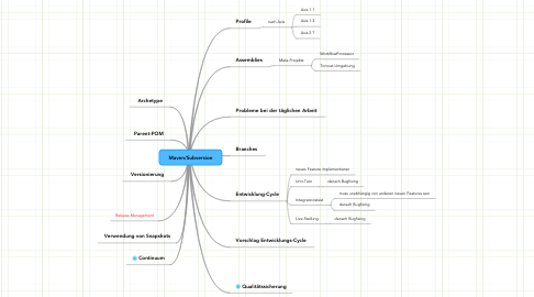 Mind Map: Maven/Subversion