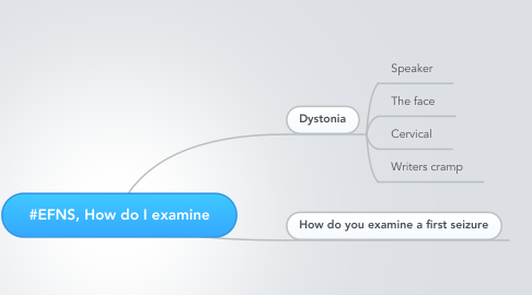 Mind Map: #EFNS, How do I examine