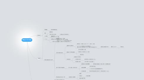 Mind Map: 戦後の日本の発展