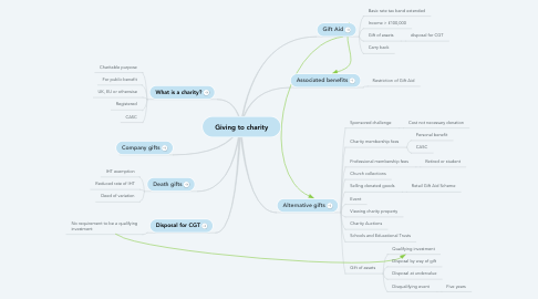 Mind Map: Giving to charity