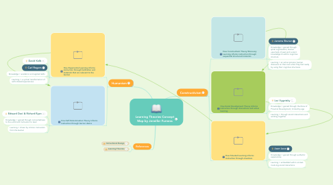 Mind Map: Learning Theories Concept Map by Jennifer Furness