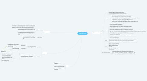 Mind Map: Баня-бочка Парна