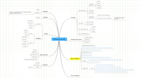Mind Map: CMS Open Source e SEO