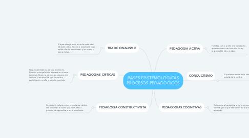 Mind Map: BASES EPISTEMOLOGICAS PROCESOS PEDAGOGICOS