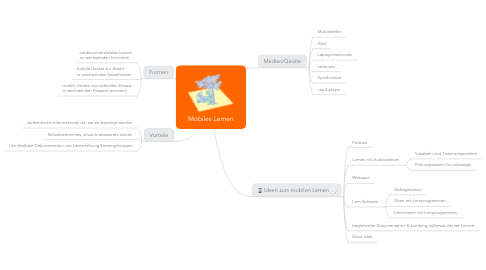 Mind Map: Mobiles Lernen