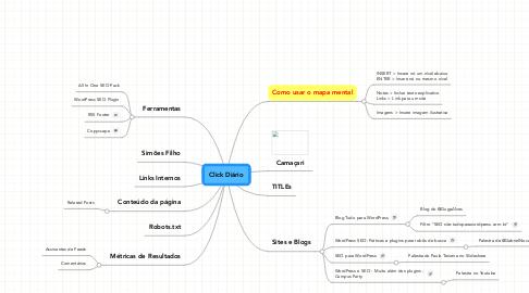 Mind Map: Click Diário