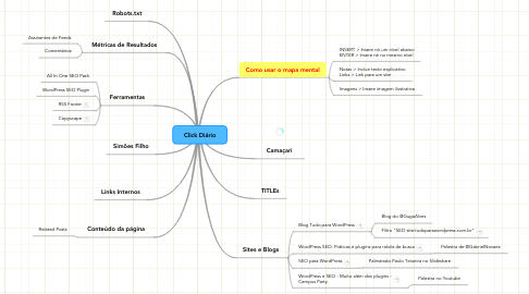 Mind Map: WordPress e SEO