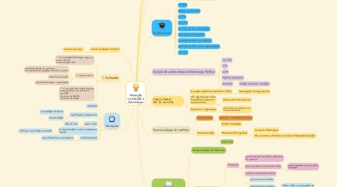 Mind Map: Mediação, Conciliação e Arbitragem