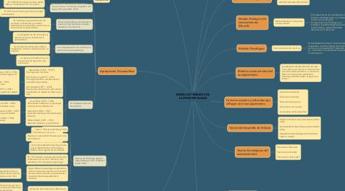 Mind Map: MODELOS TEÓRICOS DE LA PSICOPATOLOGÍA