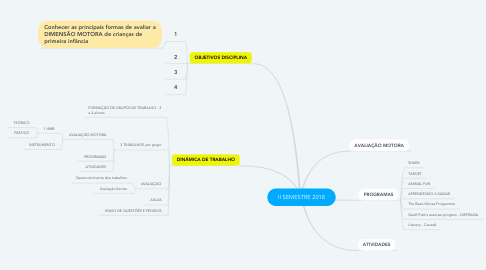 Mind Map: II SEMESTRE 2018