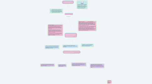 Mind Map: La descripción como herramienta comunicacional