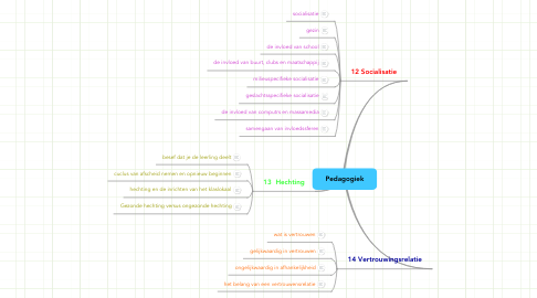 Mind Map: Pedagogiek