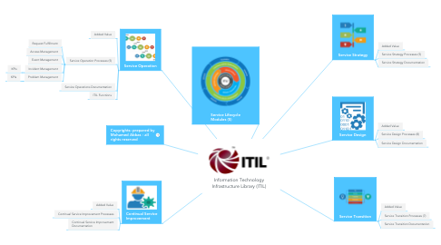 Mind Map: Information Technology Infrastructure Library (ITIL)