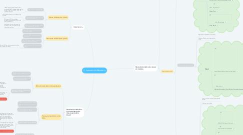 Mind Map: O mercado de Movelaria