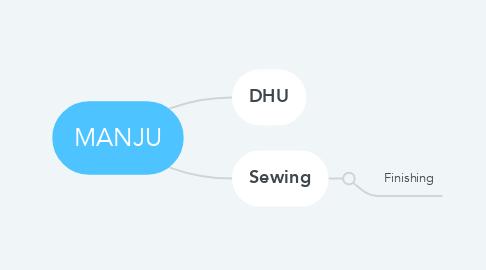 Mind Map: MANJU