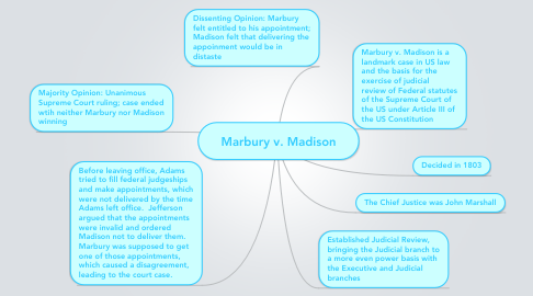 Mind Map: Marbury v. Madison