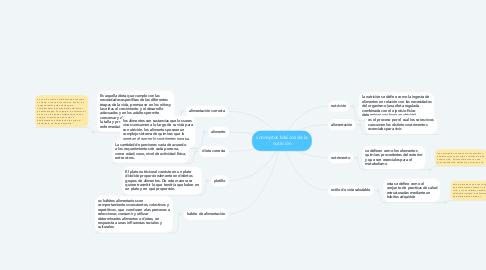 Mind Map: conceptos básicos de la nutrición