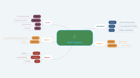 Mind Map: Meal Prepping