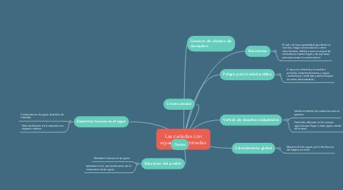 Mind Map: Las cañadas con aguas contaminadas