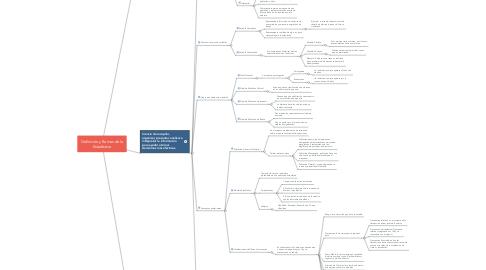 Mind Map: Definición y Ramas de la Estadística