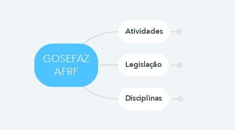 Mind Map: GOSEFAZ AFRF
