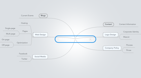 Mind Map: Midnight London Website