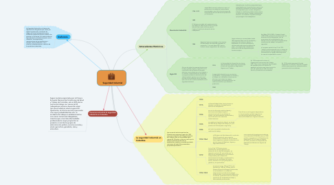 Mind Map: Seguridad Industrial