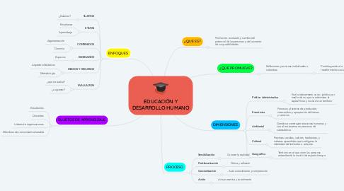 Mind Map: EDUCACIÓN Y DESARROLLO HUMANO