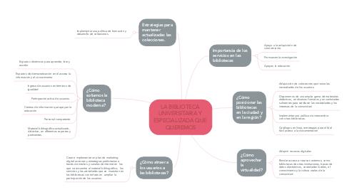 Mind Map: LA BIBLIOTECA  UNIVERSITARIA Y  ESPECIALIZADA QUE  QUEREMOS