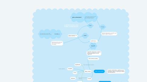 Mind Map: ELEMENTOS PARA UNA BUENA ALIMENTACION