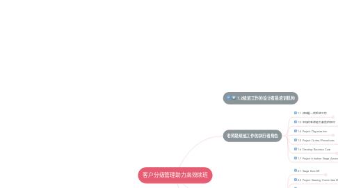 Mind Map: 客户分级管理助力高效续班