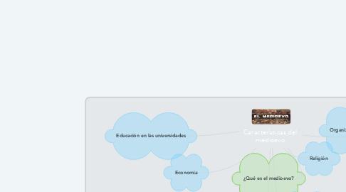 Mind Map: Características del  medioevo.