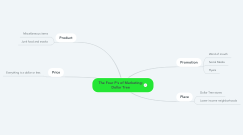 Mind Map: The Four P's of Marketing: Dollar Tree