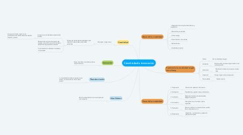 Mind Map: Creatividad e innovación