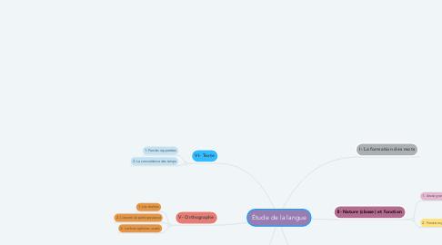 Mind Map: Étude de la langue