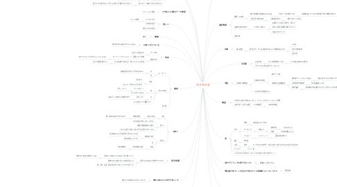 Mind Map: 笠井真佐美